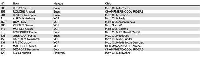 pit bike bédée championnat france promotion