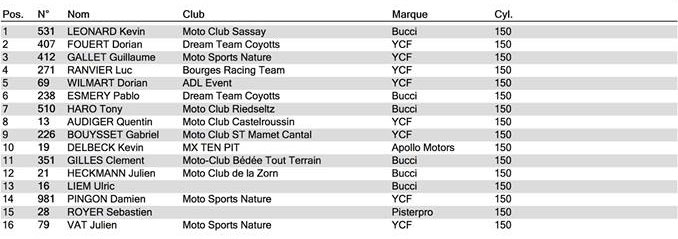 championnat france pit bike loche grille amateur