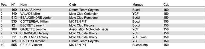 championnat france pit bike loche grille expert