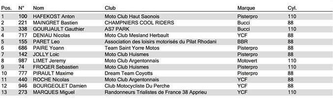 championnat france pit bike loche grille semi auto